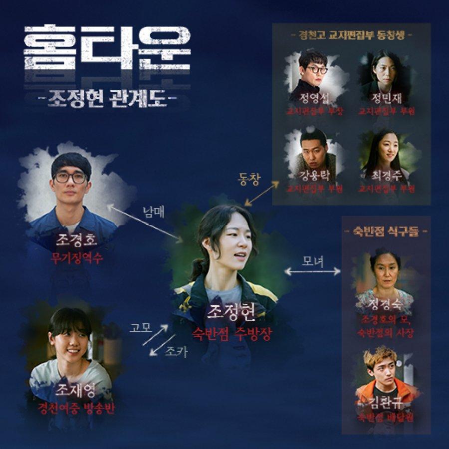 Chart pelaku drama Hometown, ending drama Hometown, Siapa pelaku kejahatan di drama hometown